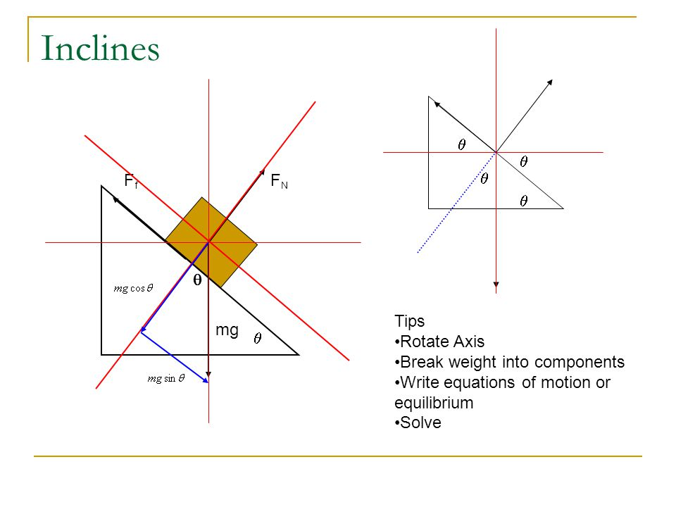 Inclines mg FNFN FfFf Tips Rotate Axis Break weight into components Write equations of motion or equilibrium Solve