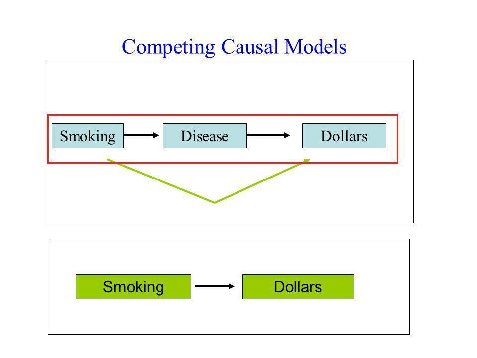 Competing Causal Models SmokingDiseaseDollars SmokingDollars