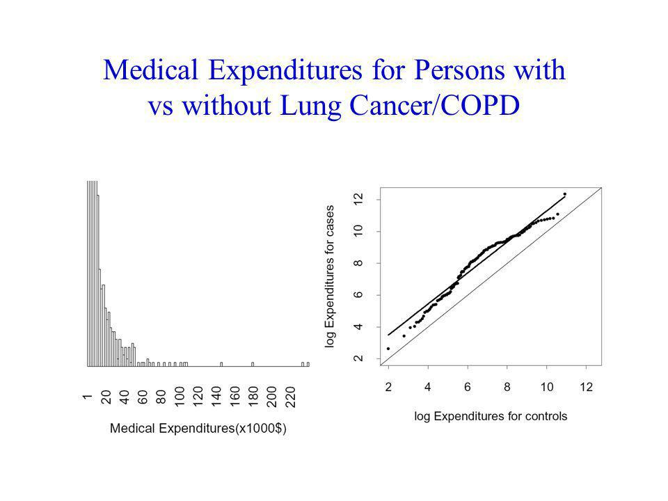 Medical Expenditures for Persons with vs without Lung Cancer/COPD