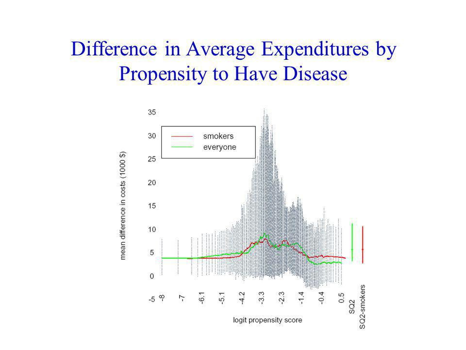 Difference in Average Expenditures by Propensity to Have Disease