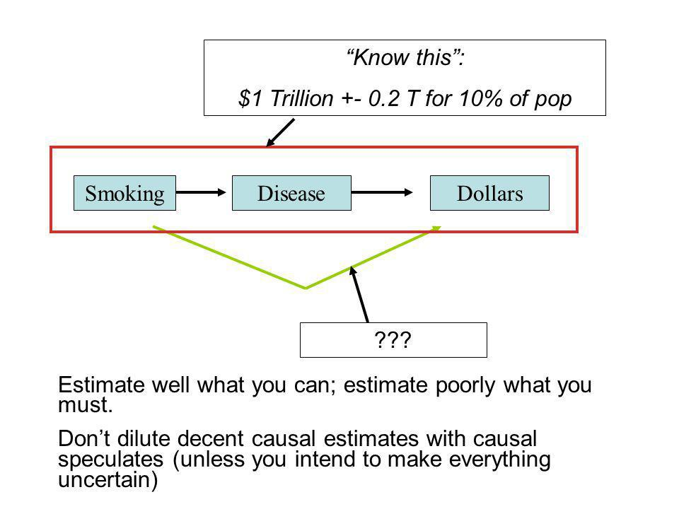 SmokingDiseaseDollars Know this: $1 Trillion +- 0.2 T for 10% of pop .