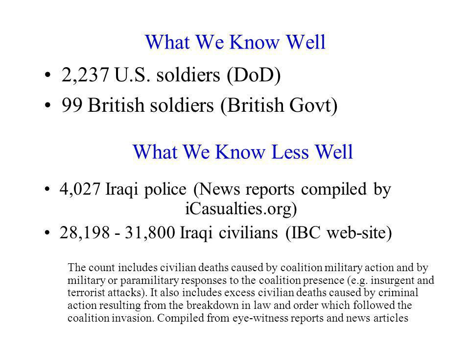What We Know Well 2,237 U.S. soldiers (DoD) 99 British soldiers (British Govt) 4,027 Iraqi police (News reports compiled by iCasualties.org) 28,198 -