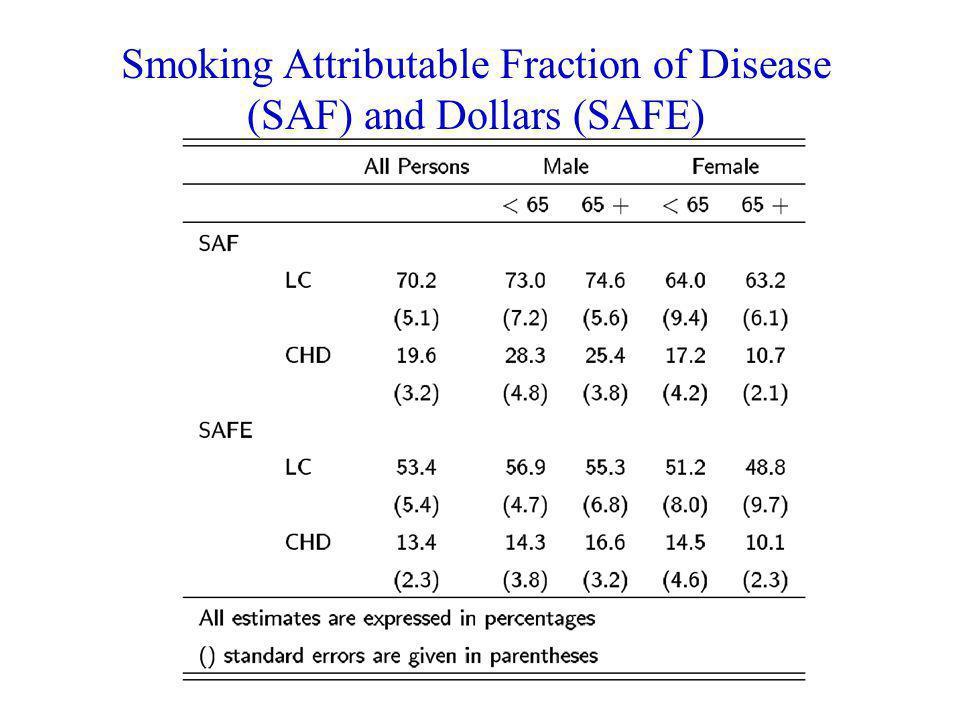 Smoking Attributable Fraction of Disease (SAF) and Dollars (SAFE)