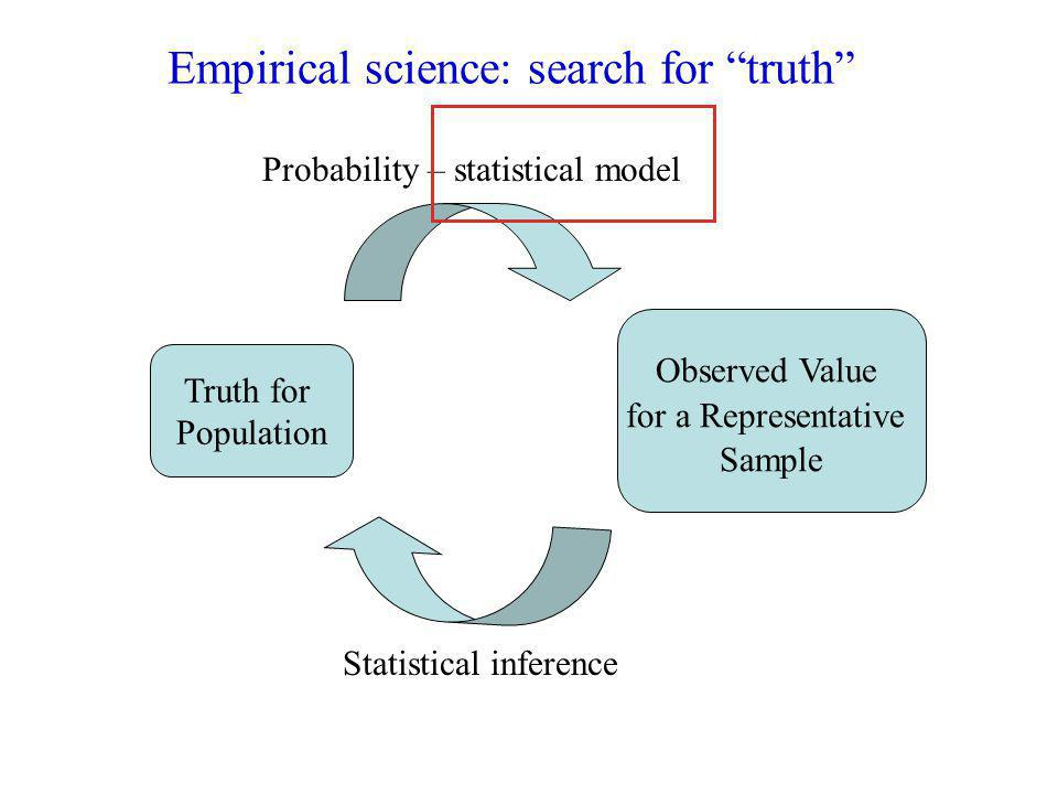 Empirical science: search for truth Truth for Population Observed Value for a Representative Sample Probability – statistical model Statistical inference