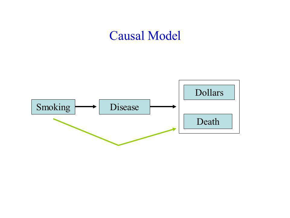 Causal Model SmokingDisease Dollars Death