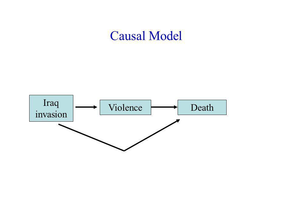 Causal Model Iraq invasion ViolenceDeath