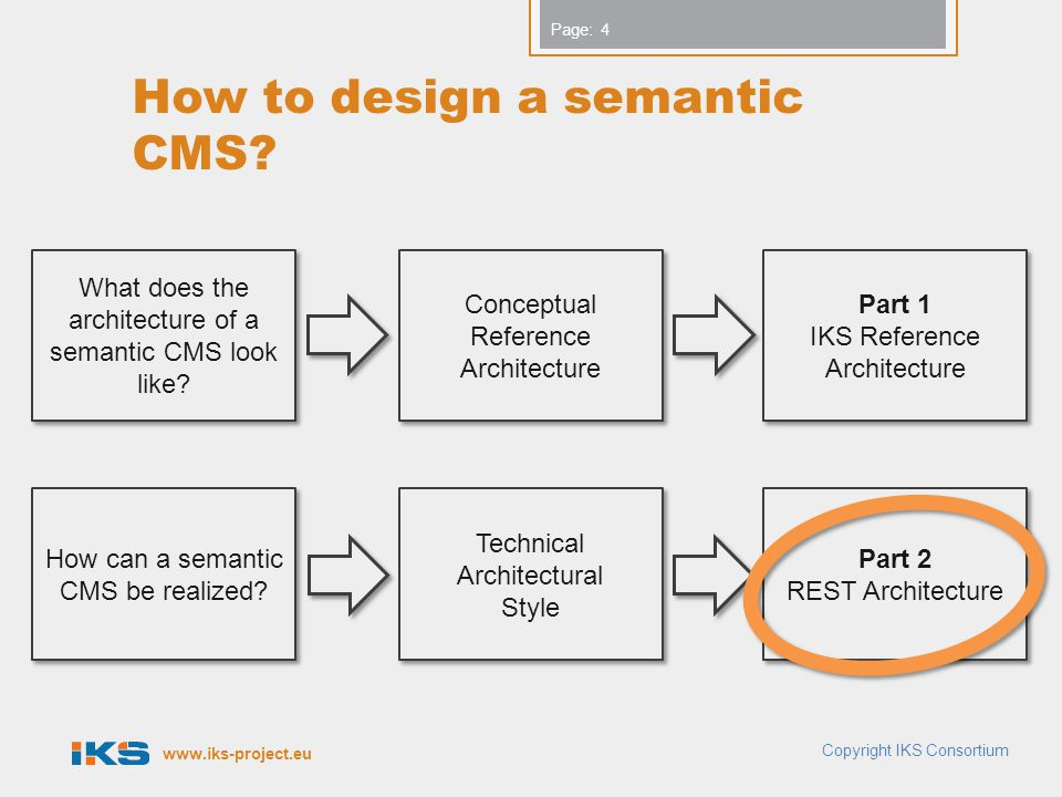 www.iks-project.eu Page: How to design a semantic CMS? Copyright IKS Consortium 4 Conceptual Reference Architecture Technical Architectural Style Tech