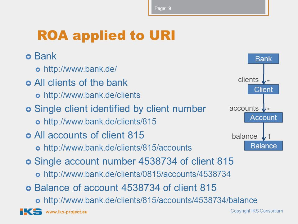www.iks-project.eu Page: ROA applied to URI Bank http://www.bank.de/ All clients of the bank http://www.bank.de/clients Single client identified by cl