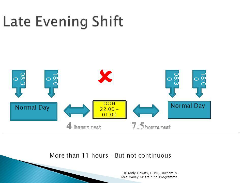 Normal Day OOH 22:00 - 01:00 Normal Day 08:3 0 18:0 0 08:3 0 More than 11 hours – But not continuous Late Evening Shift Dr Andy Downs, LTPD, Durham & Tees Valley GP training Programme