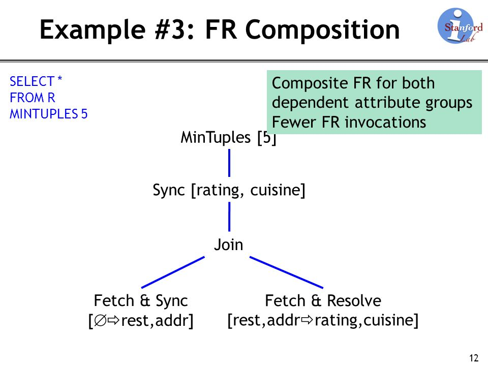 Example #3: FR Composition 12 Fetch & Sync [ rest,addr] Fetch & Resolve [rest,addr rating,cuisine] Join Sync [rating, cuisine] SELECT * FROM R MINTUPLES 5 MinTuples [5] Composite FR for both dependent attribute groups Fewer FR invocations