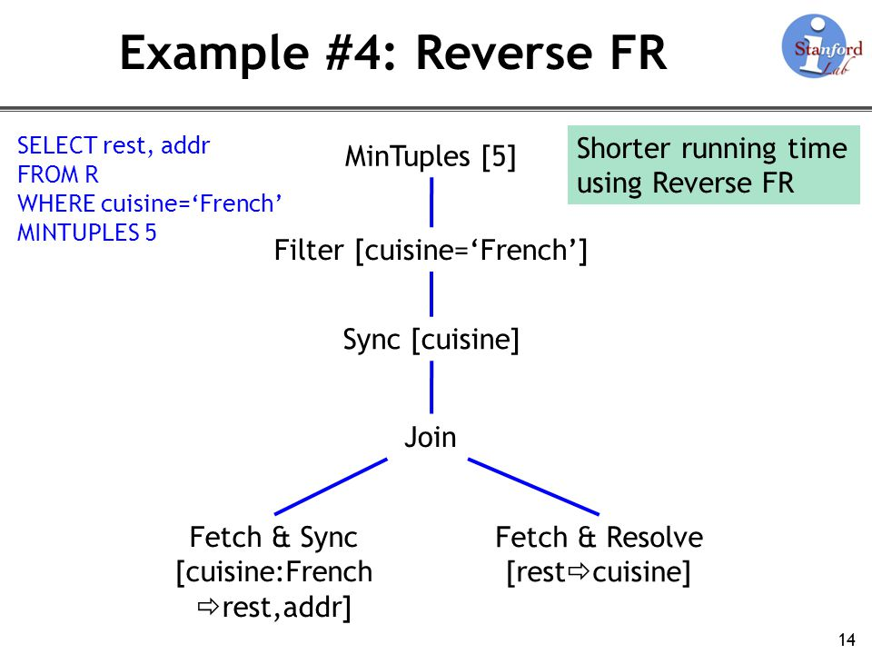 Example #4: Reverse FR 14 Fetch & Sync [cuisine:French rest,addr] Fetch & Resolve [rest cuisine] Join Sync [cuisine] Filter [cuisine=French] SELECT rest, addr FROM R WHERE cuisine=French MINTUPLES 5 Shorter running time using Reverse FR MinTuples [5]