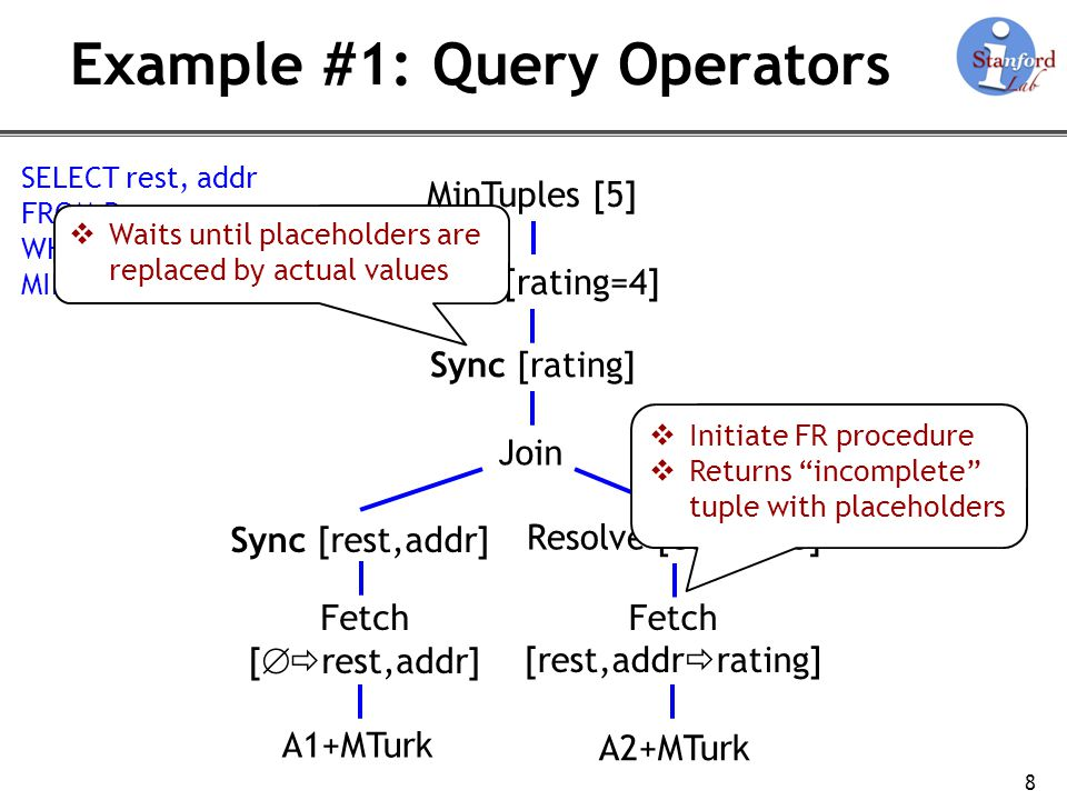 SELECT rest, addr FROM R WHERE rating=4 MINTUPLES 5 Example #1: Query Operators 8 Fetch [ rest,addr] Fetch [rest,addr rating] Join Sync [rating] Filter [rating=4] Resolve [conf0.8] A1+MTurk A2+MTurk Sync [rest,addr] Initiate FR procedure Returns incomplete tuple with placeholders Waits until placeholders are replaced by actual values MinTuples [5]