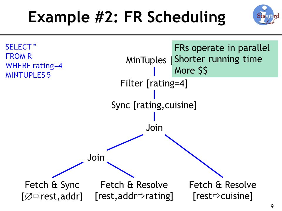 Example #2: FR Scheduling 9 Fetch & Sync [ rest,addr] Fetch & Resolve [rest,addr rating] Fetch & Resolve [rest cuisine] Join Sync [rating,cuisine] Filter [rating=4] MinTuples [5] FRs operate in parallel Shorter running time More $$ SELECT * FROM R WHERE rating=4 MINTUPLES 5