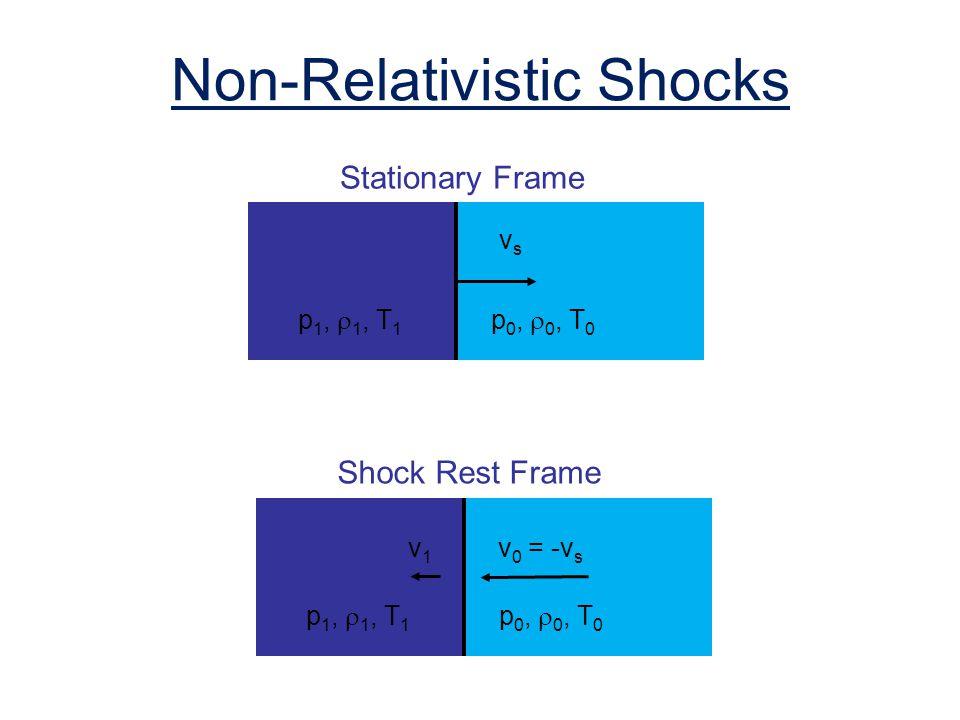 Non-Relativistic Shocks p 1, 1, T 1 p 0, 0, T 0 vsvs p 1, 1, T 1 p 0, 0, T 0 v 0 = -v s Stationary Frame Shock Rest Frame v1v1
