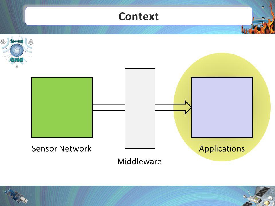 Context Sensor NetworkApplications Middleware