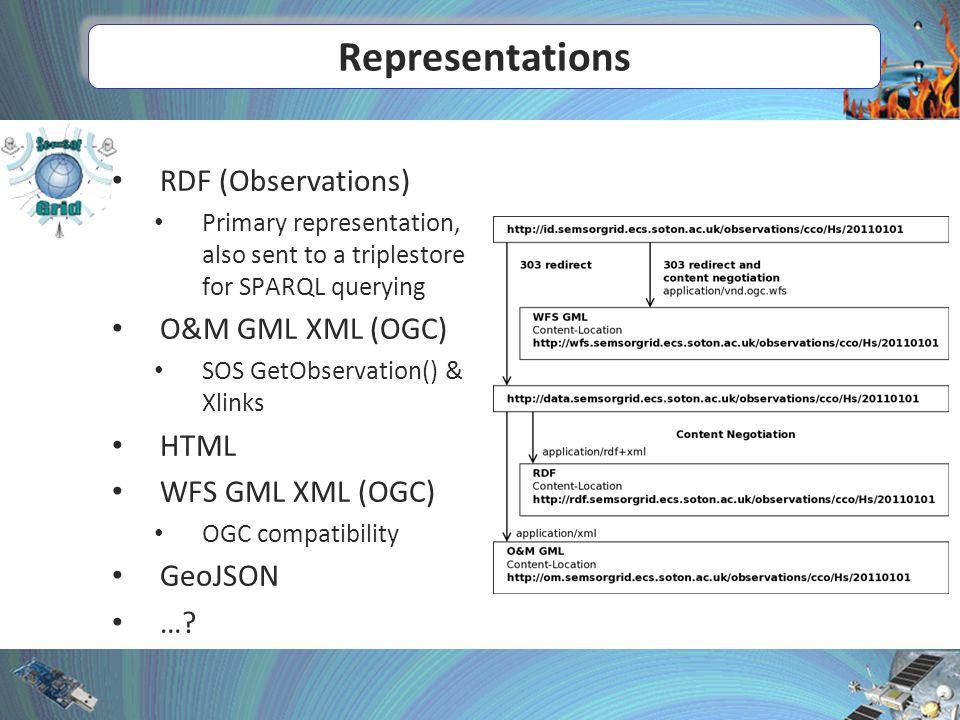 Representations RDF (Observations) Primary representation, also sent to a triplestore for SPARQL querying O&M GML XML (OGC) SOS GetObservation() & Xlinks HTML WFS GML XML (OGC) OGC compatibility GeoJSON …