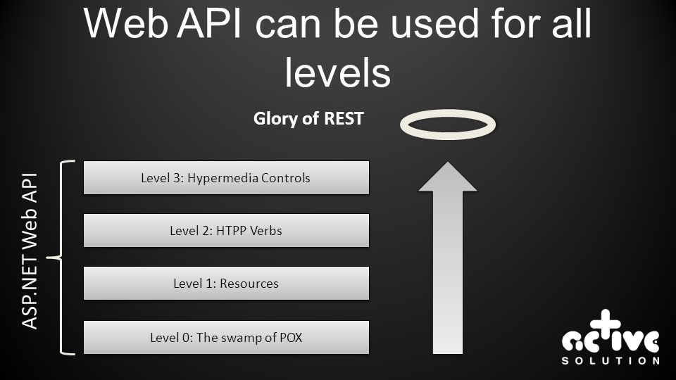 Web API can be used for all levels Level 0: The swamp of POX Level 1: Resources Level 2: HTPP Verbs Level 3: Hypermedia Controls Glory of REST ASP.NET Web API