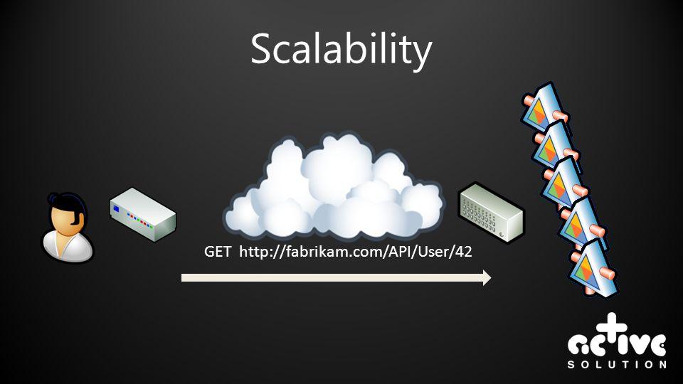 Scalability GET http://fabrikam.com/API/User/42