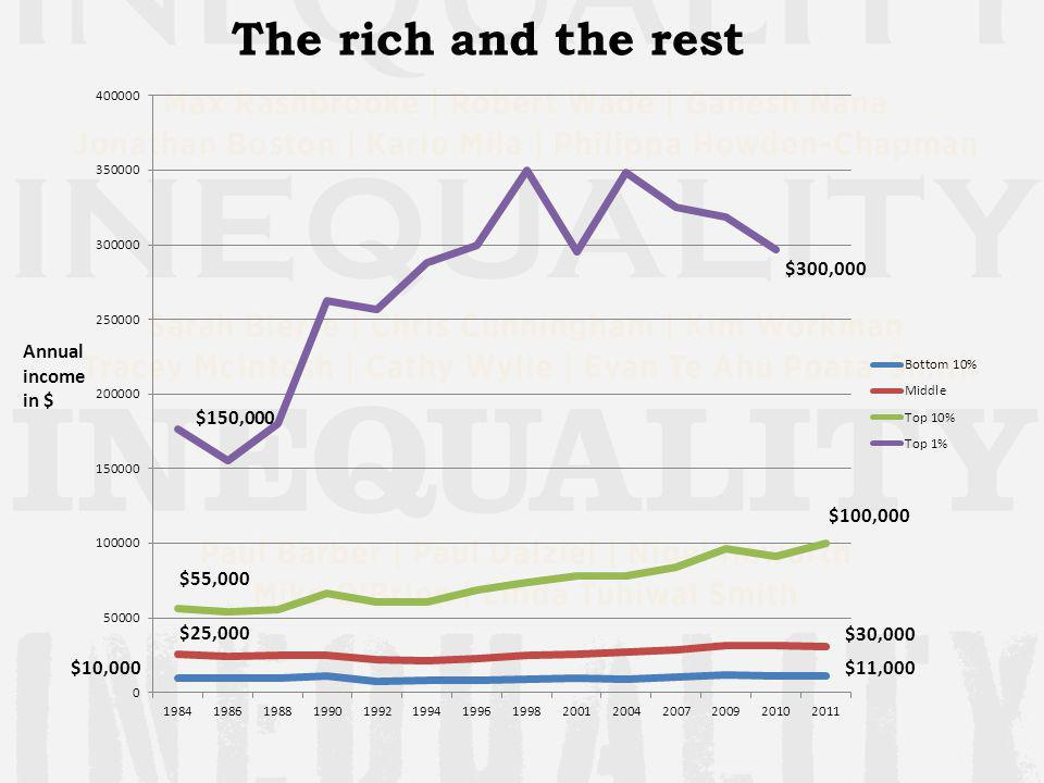 The rich and the rest Annual income in $ $150,000 $300,000 $25,000 $10,000