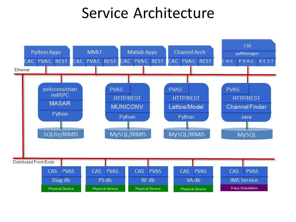 Ethernet Distributed Front-Ends CAS PVAS Diag db CAS PVAS PS db CAS PVAS RF db Physical Device CAS PVAS VA db Physical Device CAS PVAS JMS Service Tra