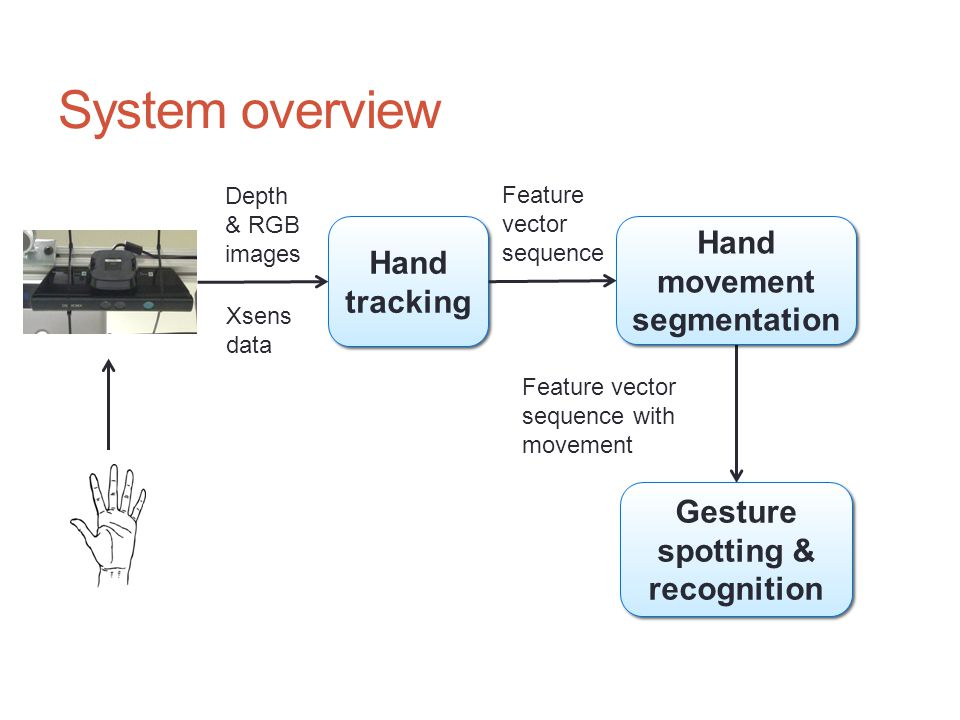 System overview Depth & RGB images Gesture spotting & recognition Hand tracking Hand movement segmentation Xsens data Feature vector sequence Feature vector sequence with movement