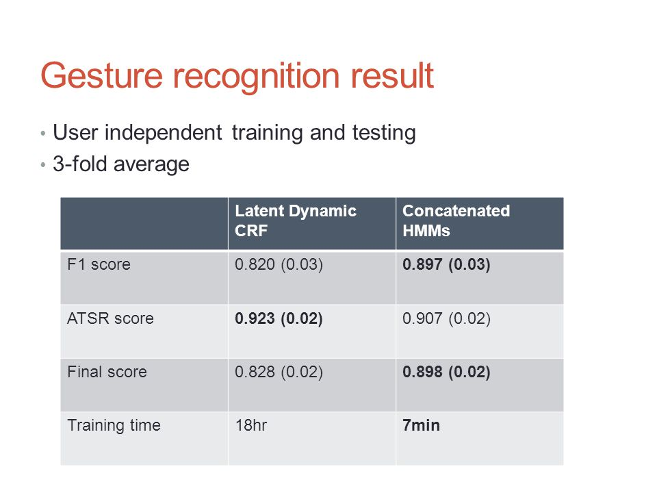 Gesture recognition result User independent training and testing 3-fold average Latent Dynamic CRF Concatenated HMMs F1 score0.820 (0.03)0.897 (0.03)