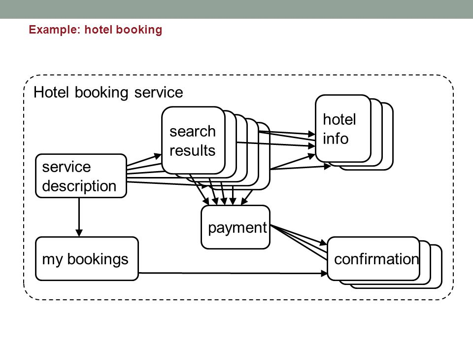 Hotel booking service service description search results hotel info confirmationmy bookings payment Example: hotel booking