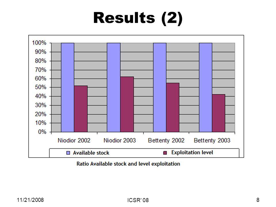 Results (2) 11/21/20088 ICSR 08