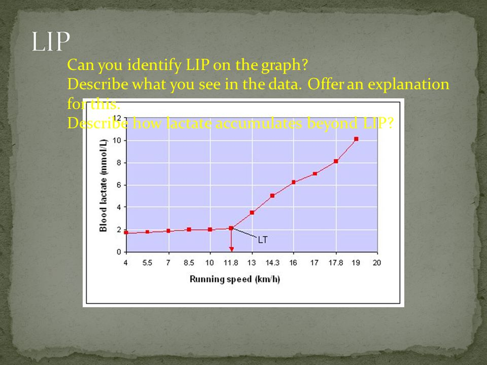 Can you identify LIP on the graph? Describe what you see in the data. Offer an explanation for this. Describe how lactate accumulates beyond LIP?