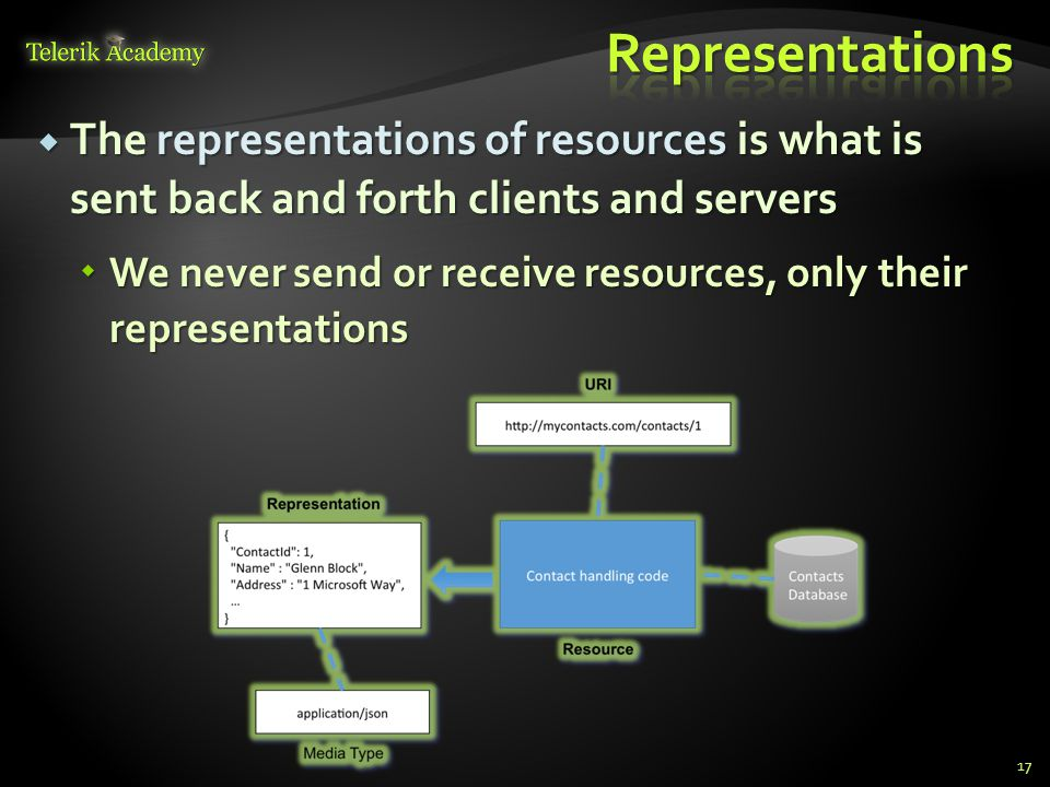 The representations of resources is what is sent back and forth clients and servers The representations of resources is what is sent back and forth cl