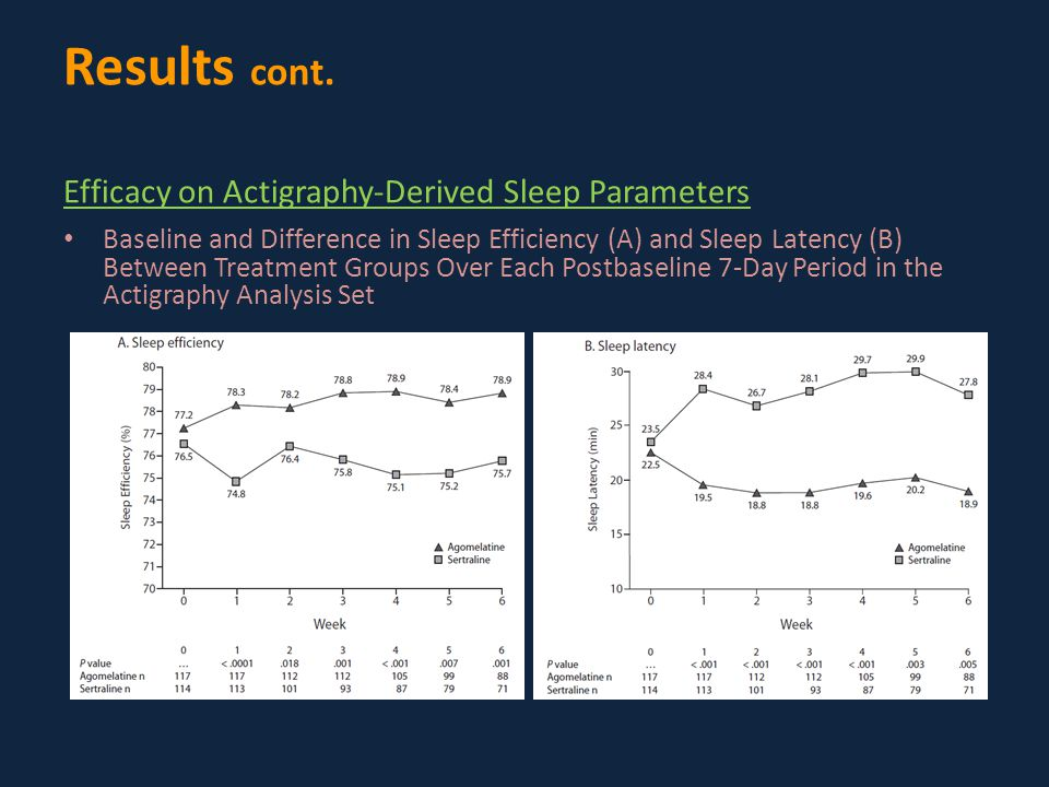 Baseline and Difference in Sleep Efficiency (A) and Sleep Latency (B) Between Treatment Groups Over Each Postbaseline 7-Day Period in the Actigraphy Analysis Set Results cont.
