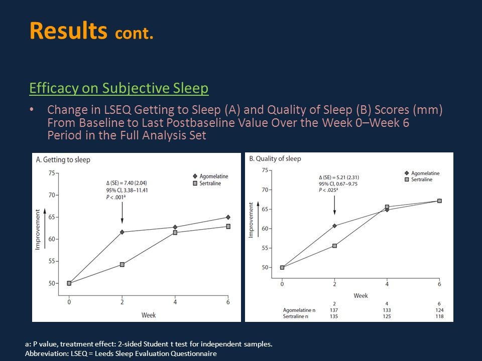 Change in LSEQ Getting to Sleep (A) and Quality of Sleep (B) Scores (mm) From Baseline to Last Postbaseline Value Over the Week 0–Week 6 Period in the Full Analysis Set a: P value, treatment effect: 2-sided Student t test for independent samples.