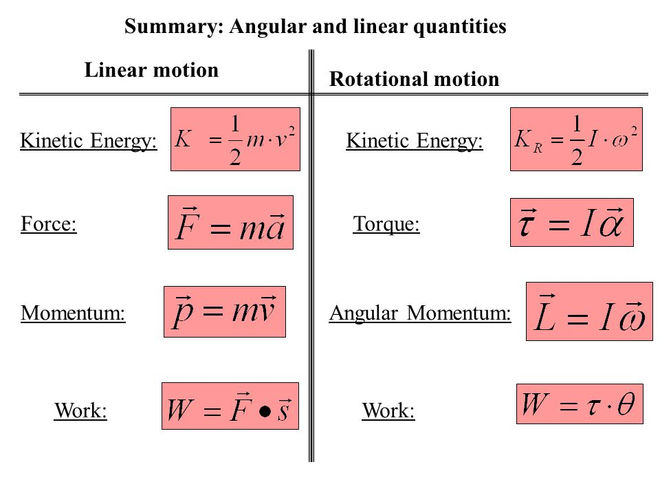 Linear motion with constant linear acceleration, a. Rotational motion with constant rotational acceleration,