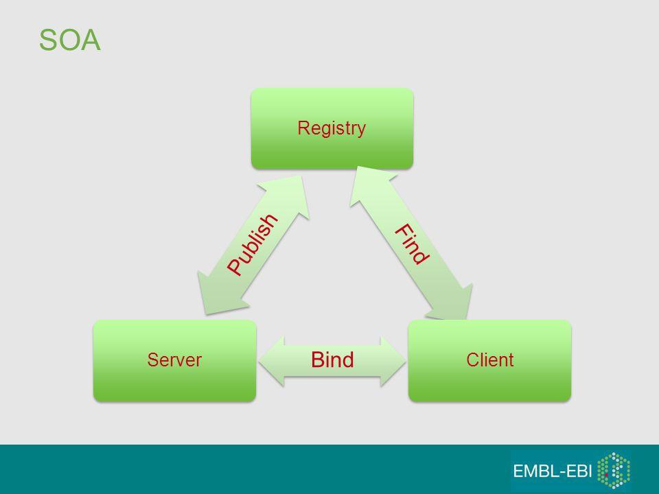 SOA Registry Find Client Bind Server Publish