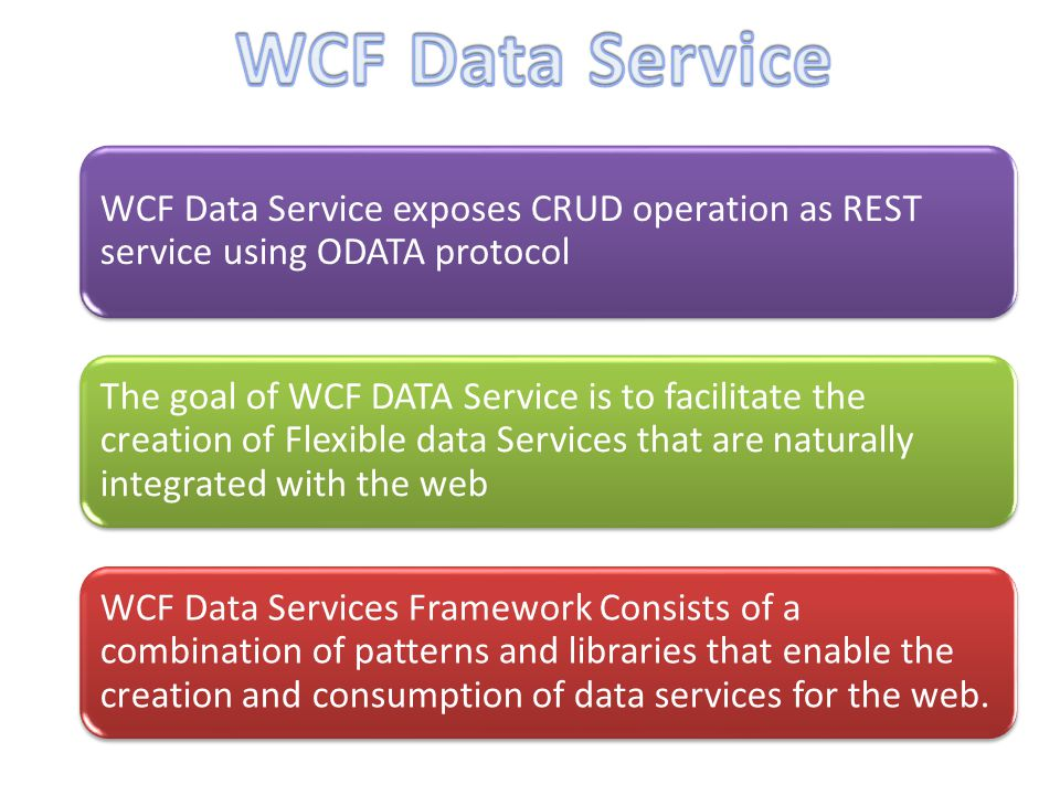 WCF Data Services Framework Consists of a combination of patterns and libraries that enable the creation and consumption of data services for the web.