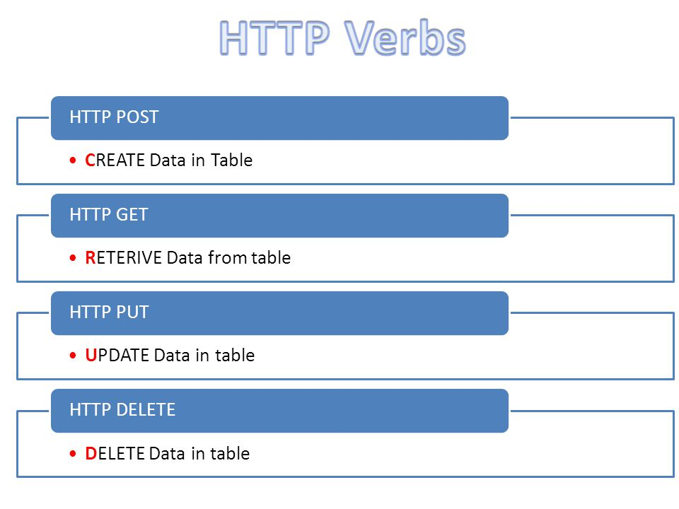 CREATE Data in Table HTTP POST RETERIVE Data from table HTTP GET UPDATE Data in table HTTP PUT DELETE Data in table HTTP DELETE