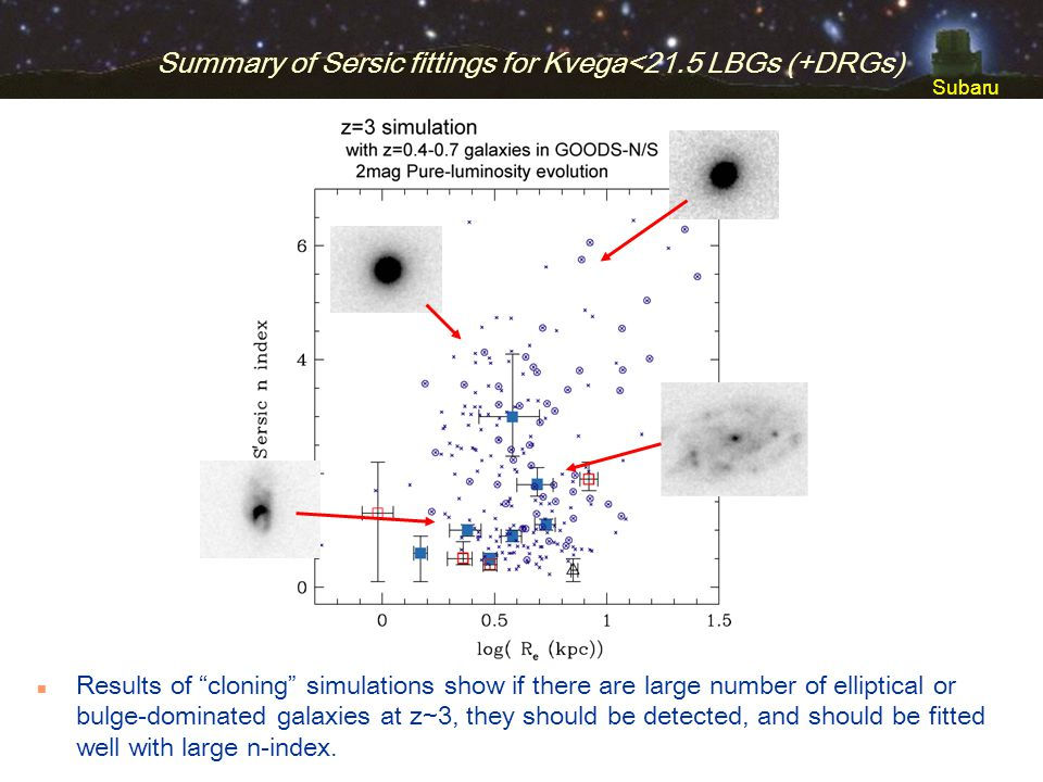 Subaru Summary of Sersic fittings for Kvega<21.5 LBGs (+DRGs) n Results of cloning simulations show if there are large number of elliptical or bulge-d
