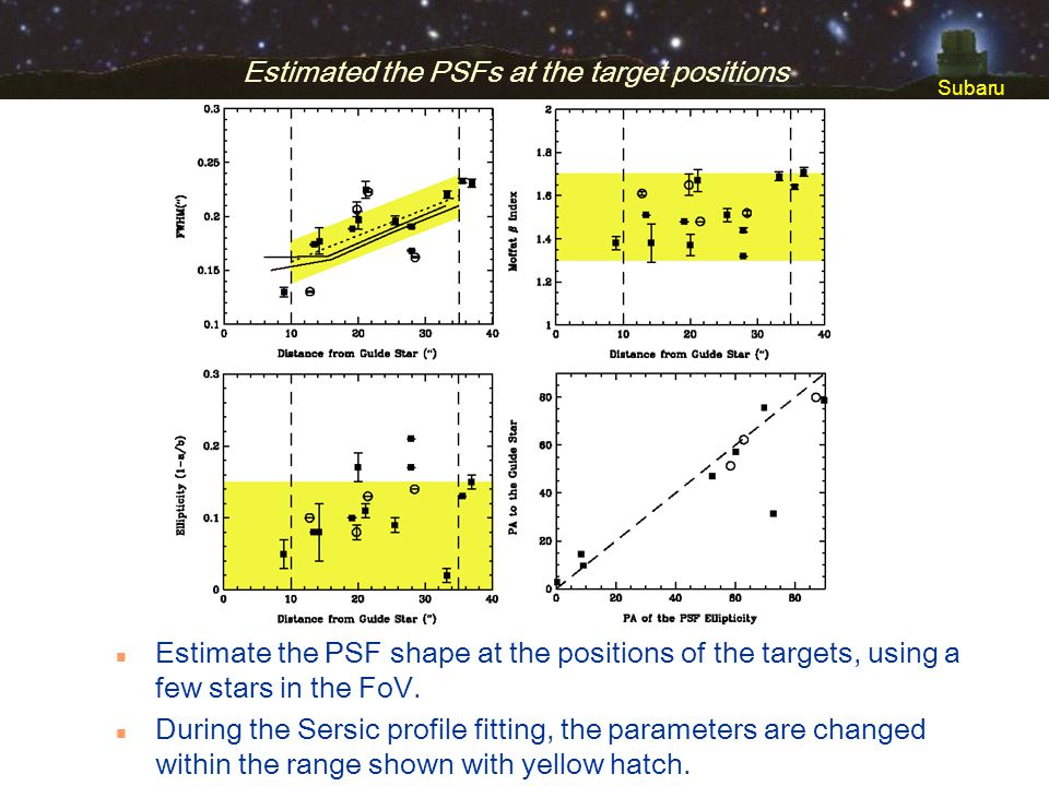Subaru Estimated the PSFs at the target positions n Estimate the PSF shape at the positions of the targets, using a few stars in the FoV. n During the