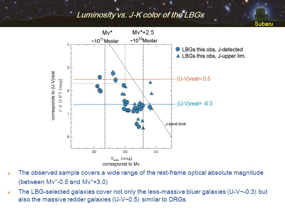Subaru Luminosity vs. J-K color of the LBGs n The observed sample covers a wide range of the rest-frame optical absolute magnitude (between Mv*-0.5 an