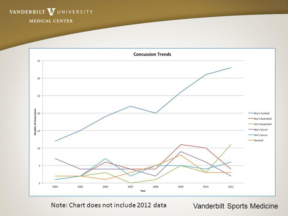Vanderbilt Sports Medicine Note: Chart does not include 2012 data