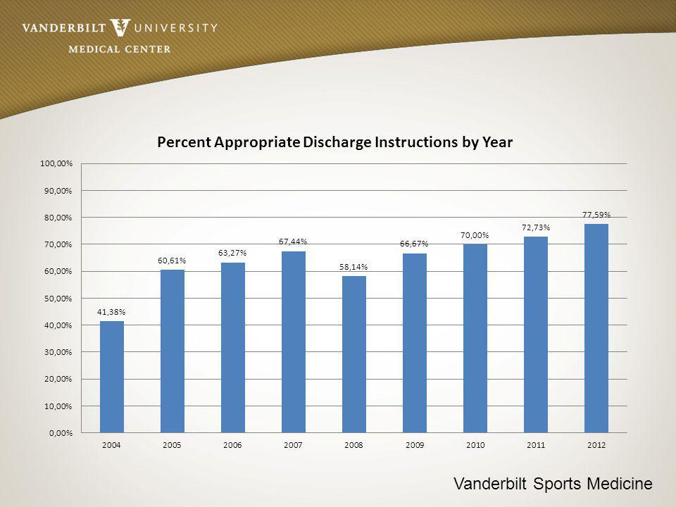 Vanderbilt Sports Medicine