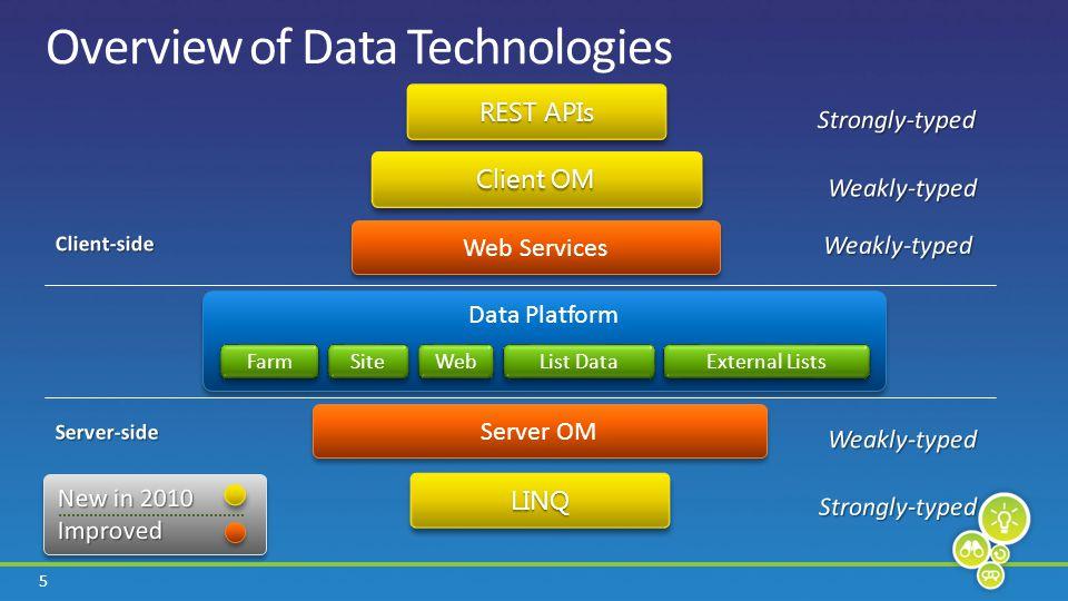 26 Overview of Data Technologies LINQLINQ Data Platform Farm Site List Data External Lists Server OM Client OM REST APIs Web Web Services