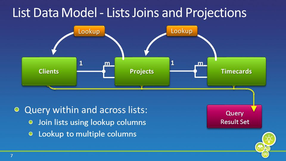 18 Objects XML.NET Language Integrated Query C# 3.0 VB 9.0 Others… Relational LINQ to Objects LINQ to SQL LINQ to XML LINQ to Entities LINQ Architecture LINQ to SharePoint SharePoint (CAML)
