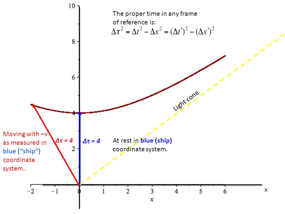 t x Δτ = 4 Vectors of the same length in hyperbolic spacetime are not the same length on paper. At rest with respect to red coordinate system (Earth).