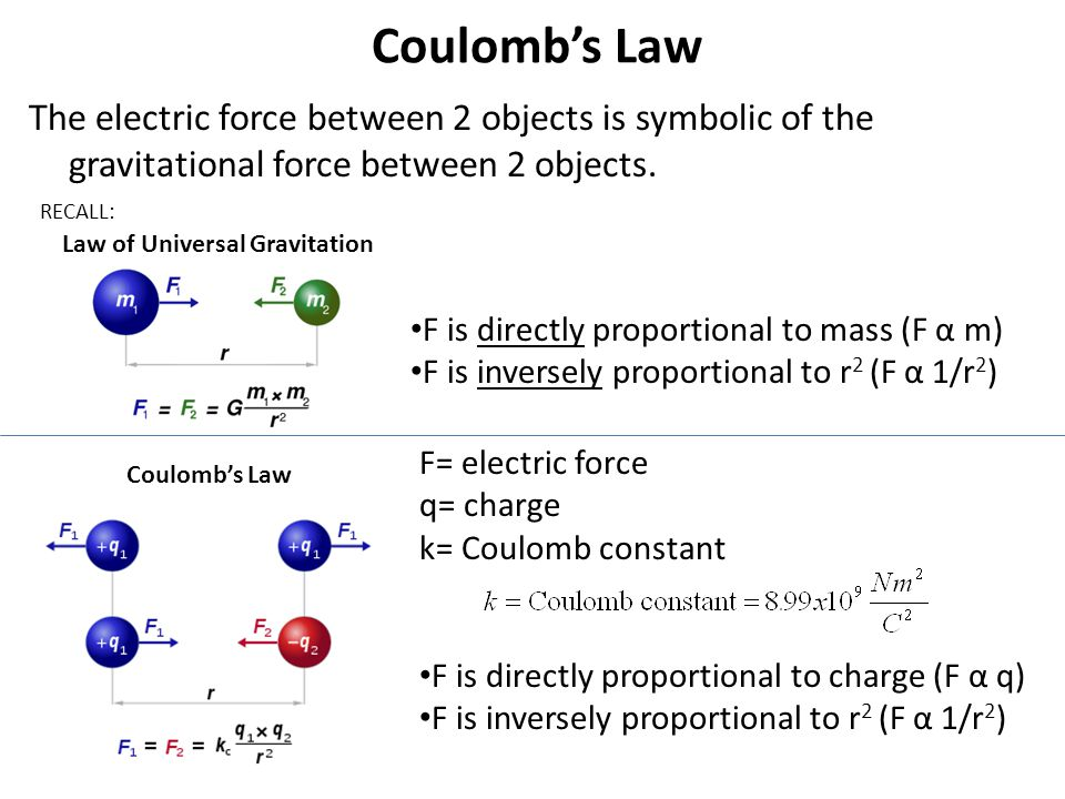 F= electric force q= charge k= Coulomb constant F is directly proportional to charge (F α q) F is inversely proportional to r 2 (F α 1/r 2 ) Coulombs