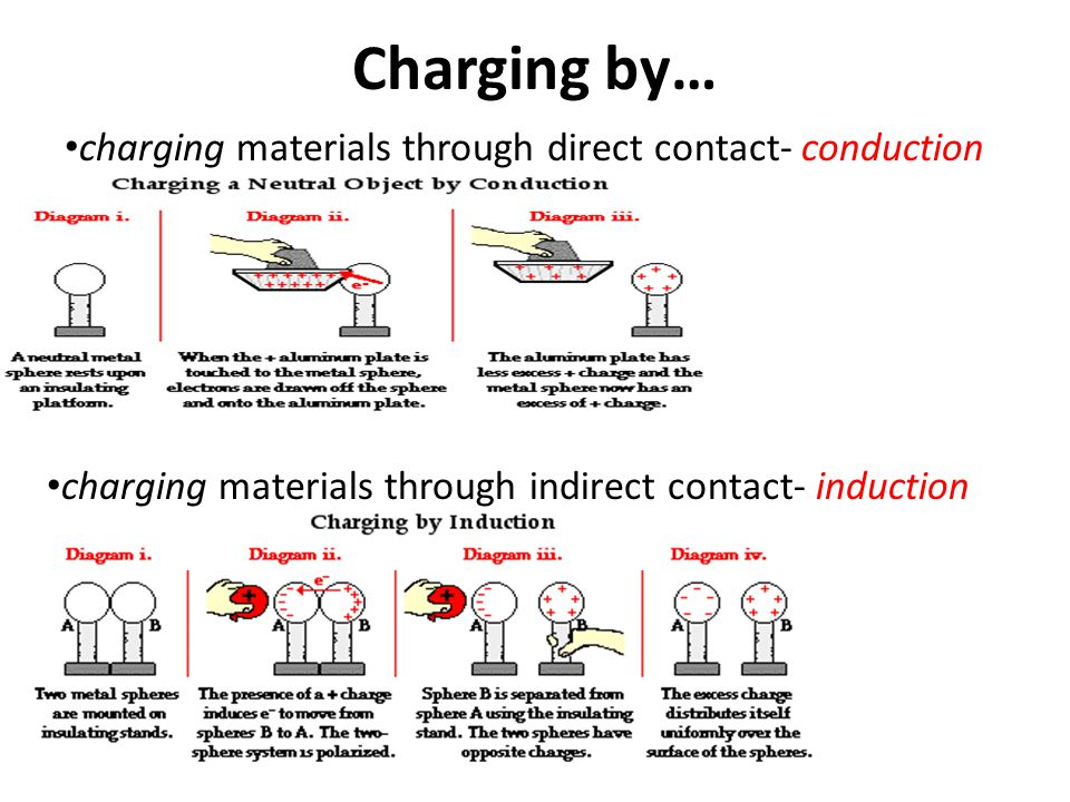 Charging by… charging materials through direct contact- conduction charging materials through indirect contact- induction