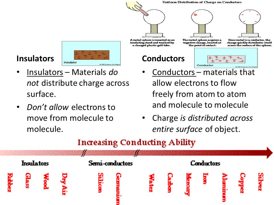 Insulators Insulators – Materials do not distribute charge across surface. Dont allow electrons to move from molecule to molecule. Conductors Conducto