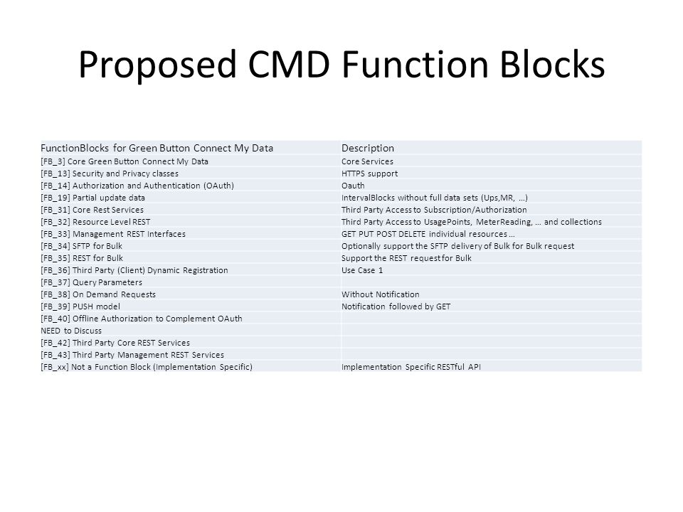 Proposed CMD Function Blocks FunctionBlocks for Green Button Connect My DataDescription [FB_3] Core Green Button Connect My DataCore Services [FB_13] Security and Privacy classesHTTPS support [FB_14] Authorization and Authentication (OAuth)Oauth [FB_19] Partial update dataIntervalBlocks without full data sets (Ups,MR, …) [FB_31] Core Rest ServicesThird Party Access to Subscription/Authorization [FB_32] Resource Level RESTThird Party Access to UsagePoints, MeterReading, … and collections [FB_33] Management REST InterfacesGET PUT POST DELETE individual resources … [FB_34] SFTP for BulkOptionally support the SFTP delivery of Bulk for Bulk request [FB_35] REST for BulkSupport the REST request for Bulk [FB_36] Third Party (Client) Dynamic RegistrationUse Case 1 [FB_37] Query Parameters [FB_38] On Demand RequestsWithout Notification [FB_39] PUSH modelNotification followed by GET [FB_40] Offline Authorization to Complement OAuth NEED to Discuss [FB_42] Third Party Core REST Services [FB_43] Third Party Management REST Services [FB_xx] Not a Function Block (Implementation Specific)Implementation Specific RESTful API