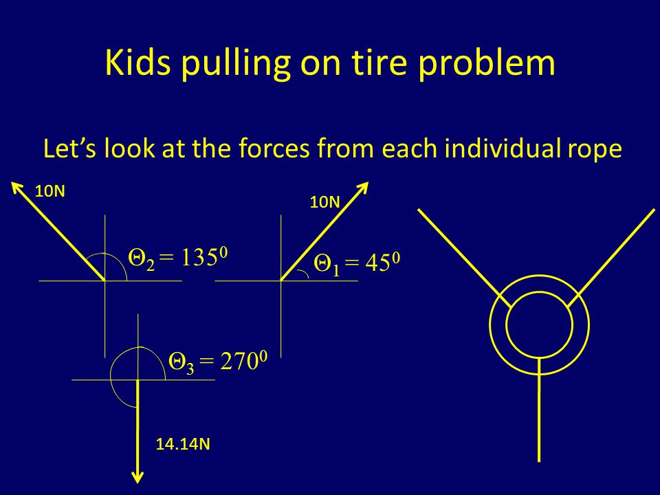 Kids pulling on tire problem What are the horizontal and vertical components of each force.