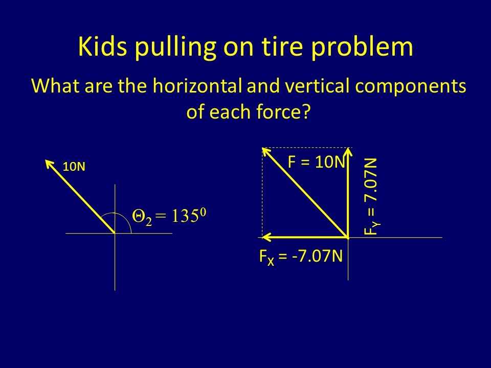 Now lets look at all the forces again Forces acting horizontally: – X-component of force 1 = 7.07N – X-component of force 2 = -7.07N – X-component of force 3 = 0 N Forces acting vertically: – Y-component of force 1 = 7.07N – Y-component of force 2 = 7.07N – Y-component of force 3 = -14.14 N So, all forces in the X-direction add to Zero and all forces in Y-direction add to Zero So net force on tire is Zero Newtons